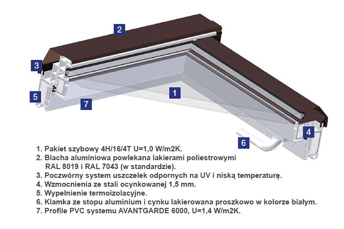 Okno dachowe - właściwości